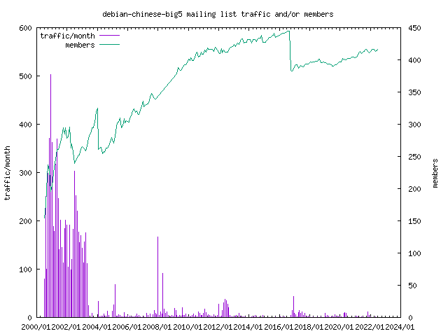 graph of the number of subscribers and number of posts for debian-chinese-big5