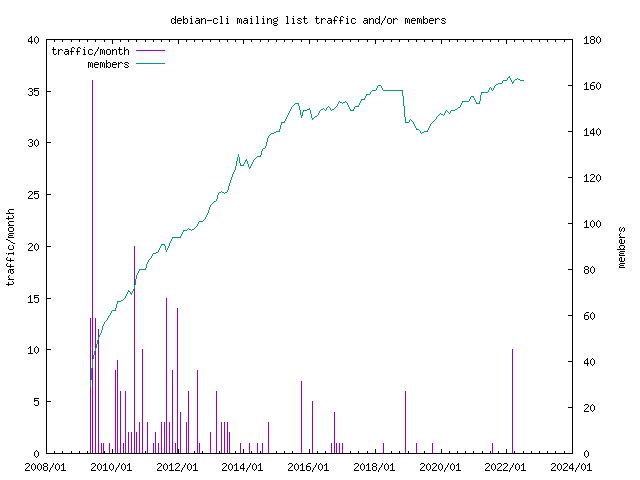 graph of the number of subscribers and number of posts for debian-cli