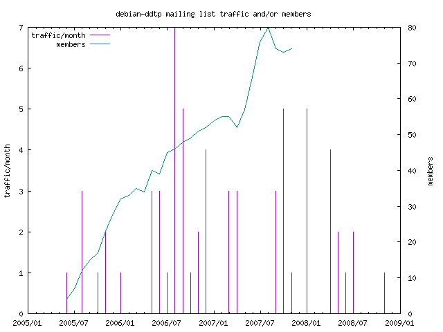 graph of the number of subscribers and number of posts for debian-ddtp