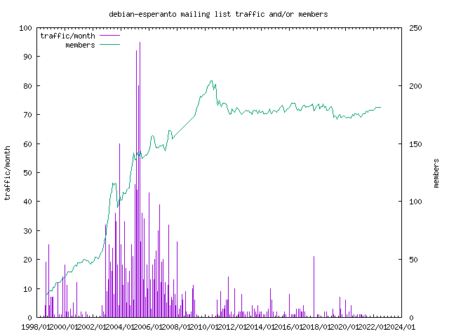 graph of the number of subscribers and number of posts for debian-esperanto