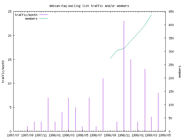 graph of the number of subscribers and number of posts for debian-faq
