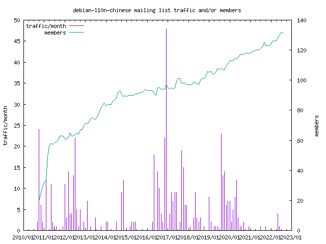 graph of the number of subscribers and number of posts for debian-l10n-chinese