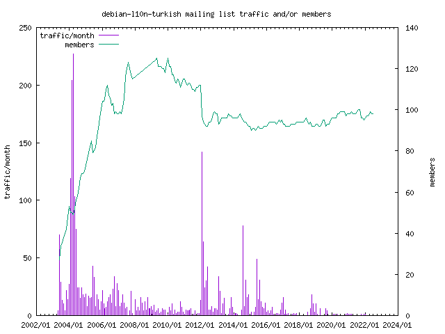 graph of the number of subscribers and number of posts for debian-l10n-turkish