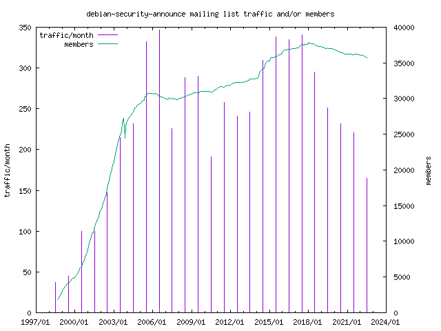 graph of the number of subscribers and number of posts for debian-security-announce