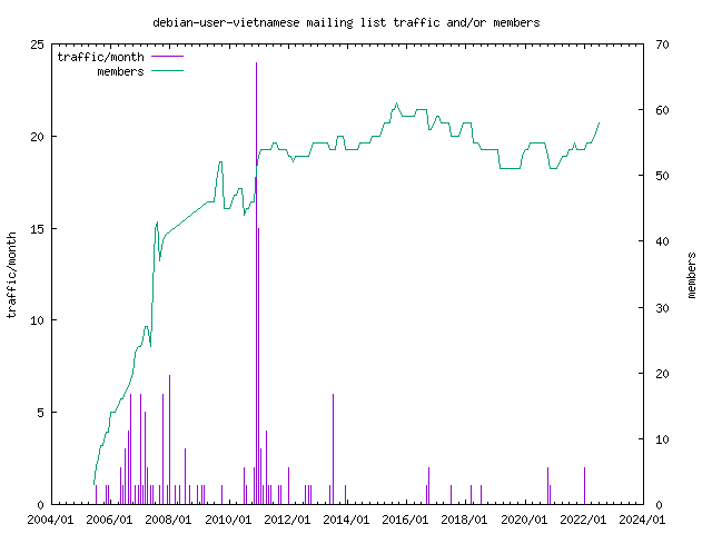 graph of the number of subscribers and number of posts for debian-user-vietnamese