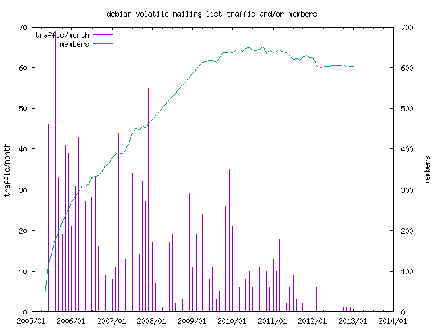 graph of the number of subscribers and number of posts for debian-volatile
